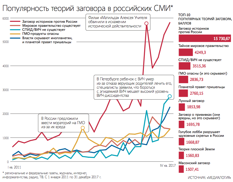 Самые популярные теории заговора в России - 1