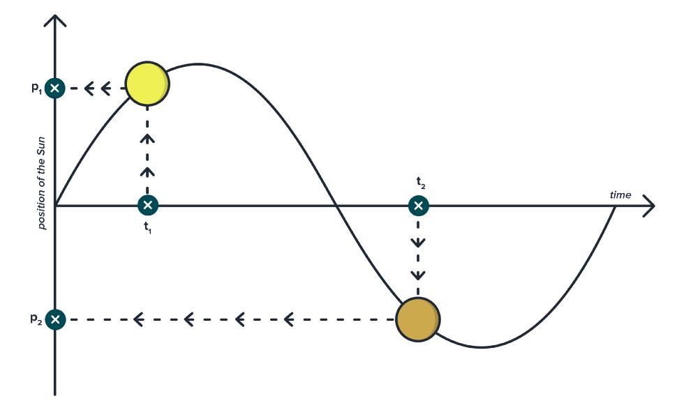 Применение правил тригонометрии для создания качественной анимации - 11