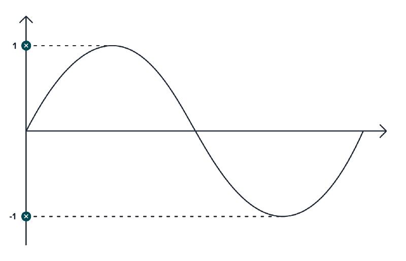 Применение правил тригонометрии для создания качественной анимации - 13