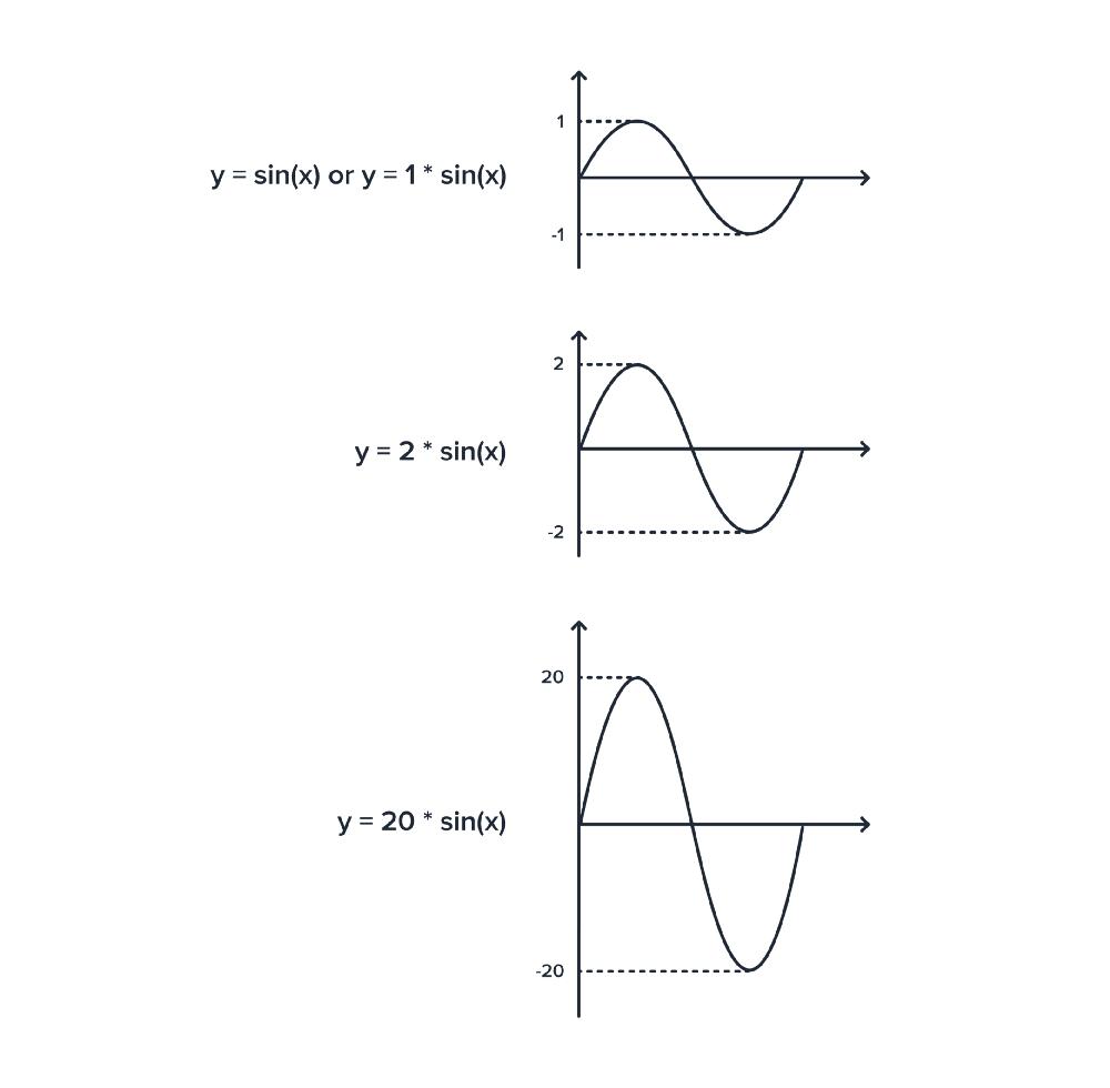 Применение правил тригонометрии для создания качественной анимации - 19