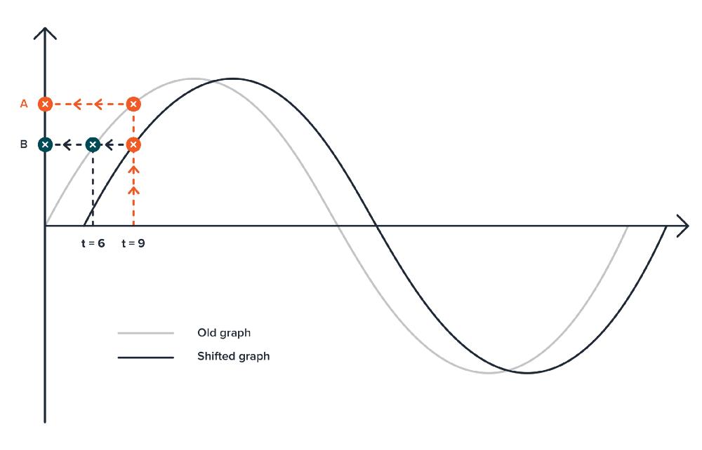 Применение правил тригонометрии для создания качественной анимации - 27