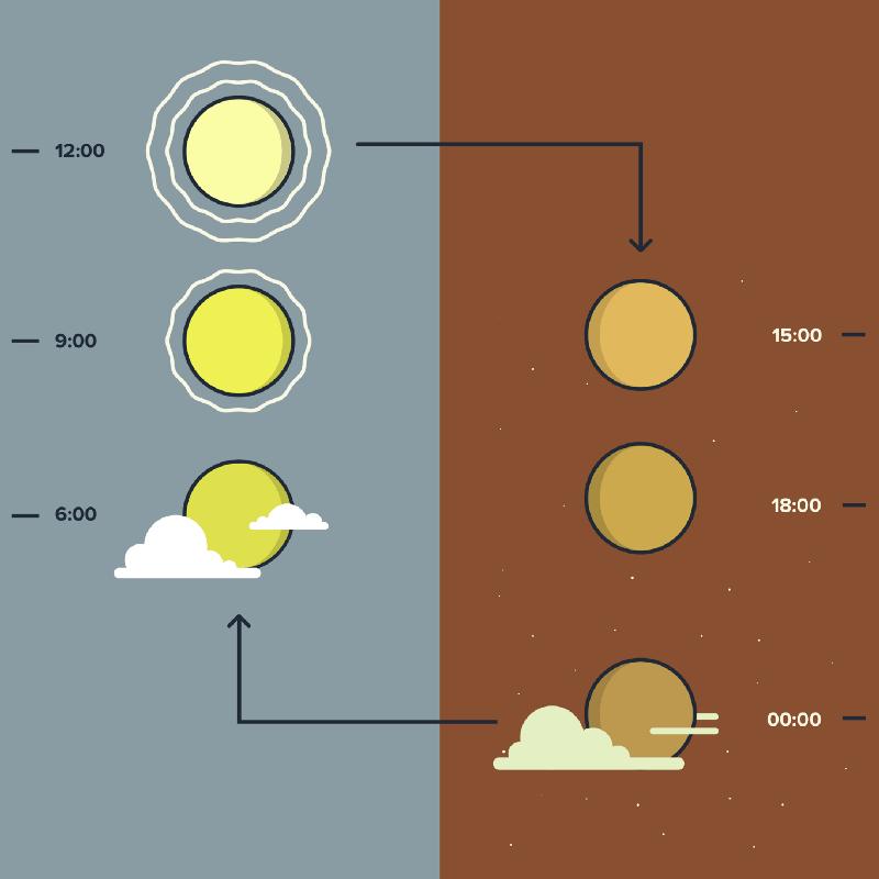 Применение правил тригонометрии для создания качественной анимации - 9