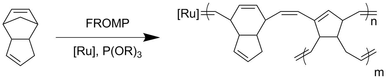 Энергоэффективное получение полимеров и композитов с помощью фронтальной полимеризации - 2