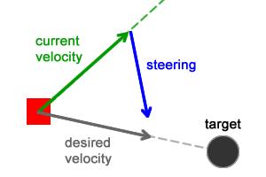 Имитация естественного движения: Steering Behaviors - 3