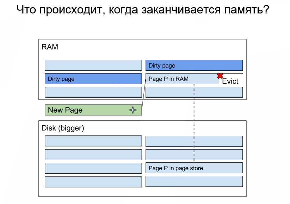 Как спланировать ёмкость Apache Ignite кластера - 5