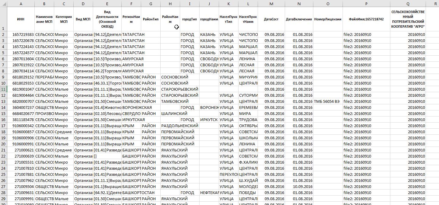 Парсинг 0.5Tb xml за несколько часов. Поиск организаций по критериям в реестре субъектов МСП ФНС - 1
