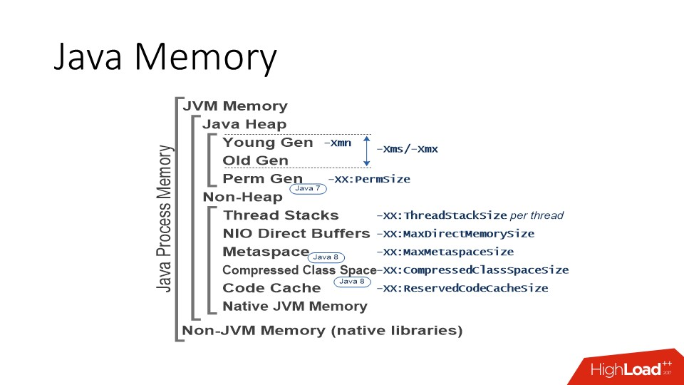 Java и Linux — особенности эксплуатации - 3
