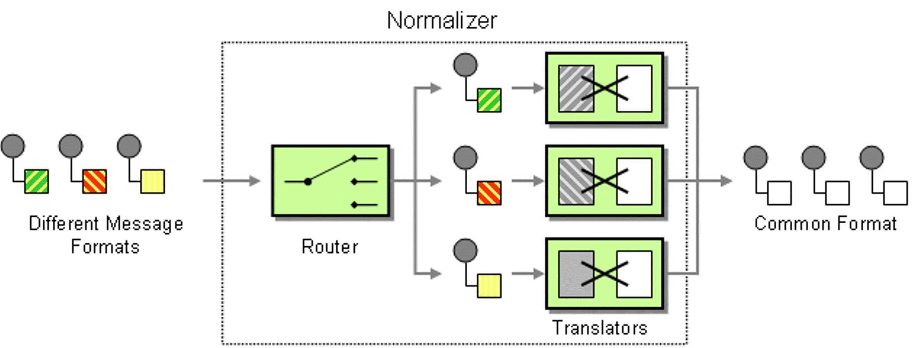 Опыт построения интеграционной платформы на базе ServiceMix (Camel) и RabbitMQ - 4