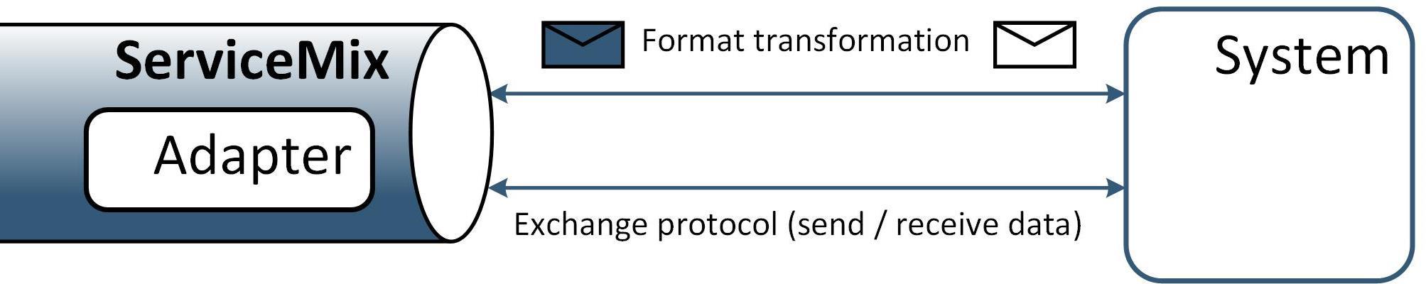 Опыт построения интеграционной платформы на базе ServiceMix (Camel) и RabbitMQ - 5