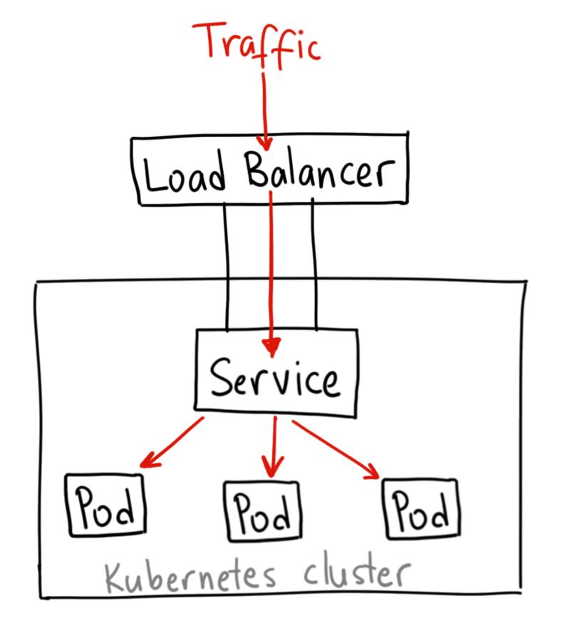 Kubernetes NodePort vs LoadBalancer vs Ingress? Когда и что использовать? - 4