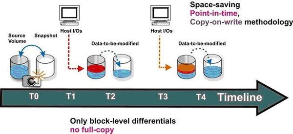 Обзор и тестирование СХД Infortrend EonStor DS2024 2-го поколения - 10