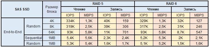 Обзор и тестирование СХД Infortrend EonStor DS2024 2-го поколения - 16