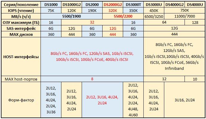 Обзор и тестирование СХД Infortrend EonStor DS2024 2-го поколения - 2