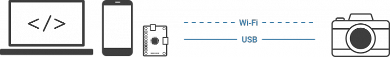 Опубликованы два SDK для камер Pentax