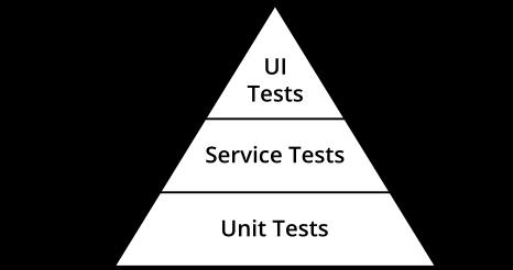 Пирамида тестов на практике - 4