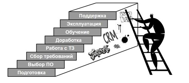 40 «глупых» вопросов о CRM - 2