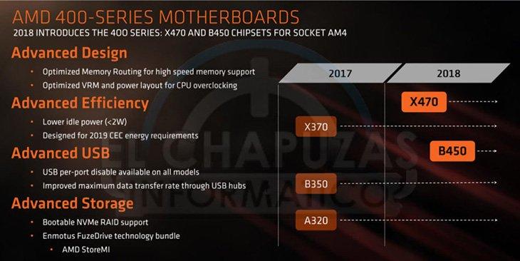 ASRock предложит не меньше четырех системных плат на чипсете AMD B450 для процессоров Ryzen второго поколения