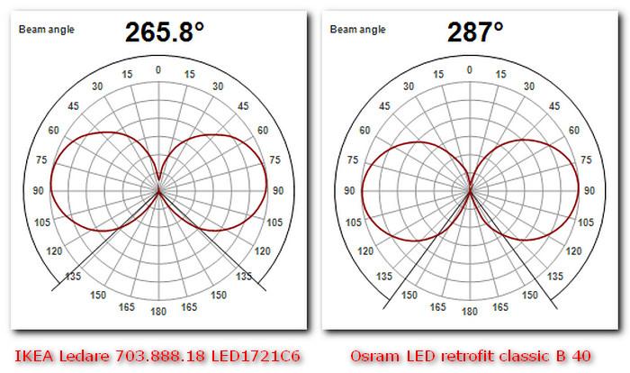 Новое поколение светодиодных ламп IKEA - 13