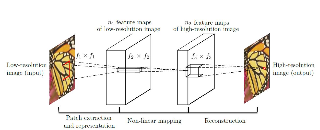Улучшение качества изображения с помощью нейронной сети - 2