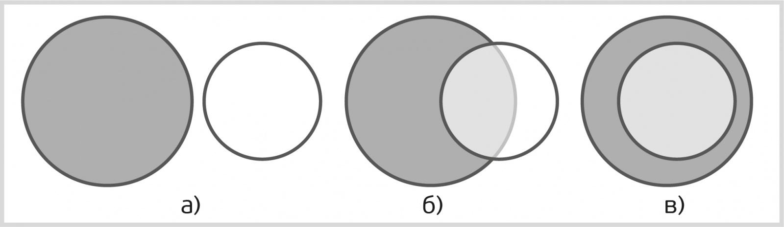 Информационные системы с понятийными моделями. Часть первая - 2