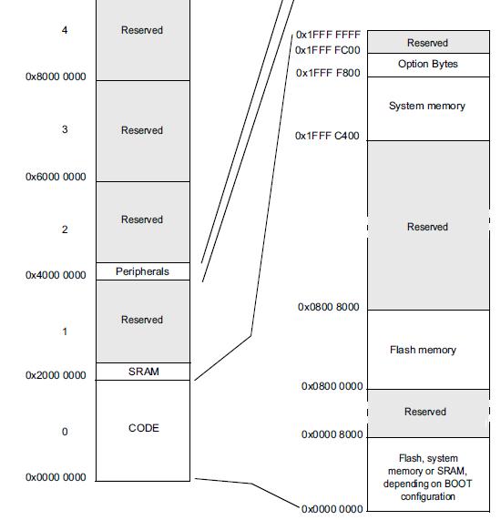 Реверс-инжиниринг прошивки устройства на примере мигающего «носорога». Часть 1 - 8