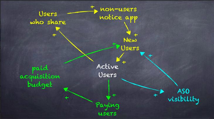 Системное мышление как главный драйвер роста: концепция Growth System - 3