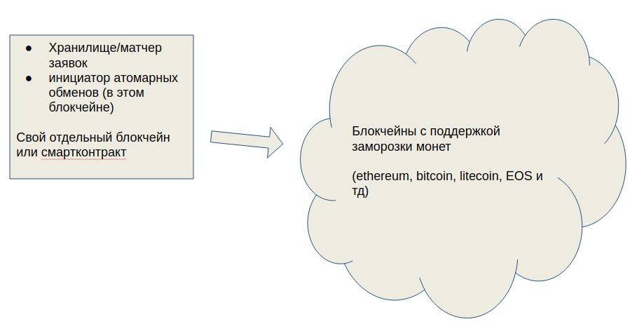 Как написать децентрализованную мультиблокчейн биржу за сутки - 2