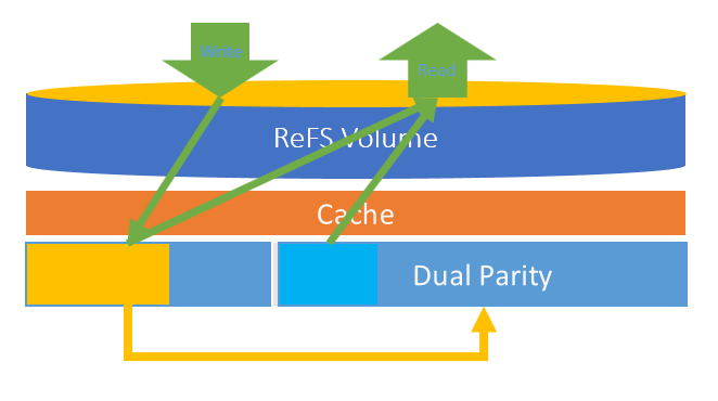 Планирование инфраструктуры для мгновенного восстановления виртуальных машин Instant VM Recovery - 2