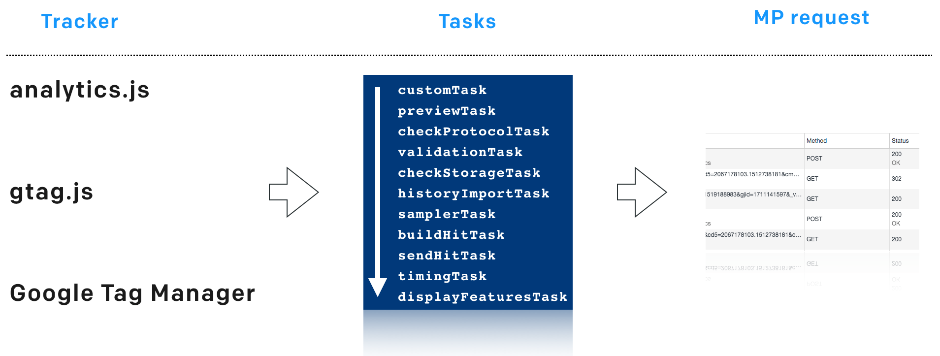 Примеры использования customTask в Google Tag Manager - 1