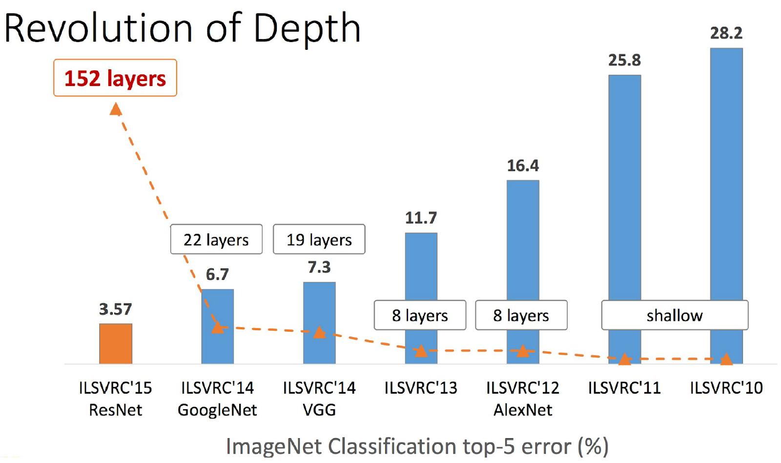 Распознавание сцен на изображениях с помощью глубоких свёрточных нейронных сетей - 8