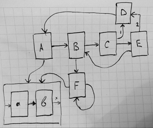 Navigation Architecture Component. Практический взгляд - 2
