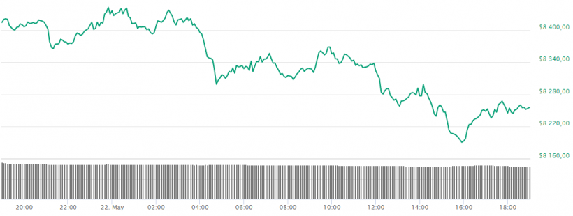 Финтех-дайджест: законопроект о регулировании криптовалют прошел первое чтение, инвесторы уверены в будущем биткоина - 3