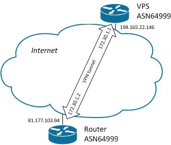 Настройка BGP для обхода блокировок, версия 2, «не думать» - 1