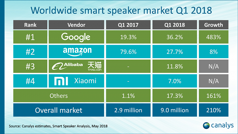 Согласно данным Canalys, лидером рынка умных АС стала Google