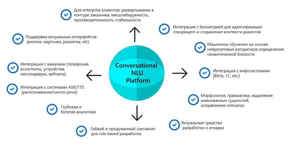 Разговорный AI: как работают чат-боты и кто их делает - 4
