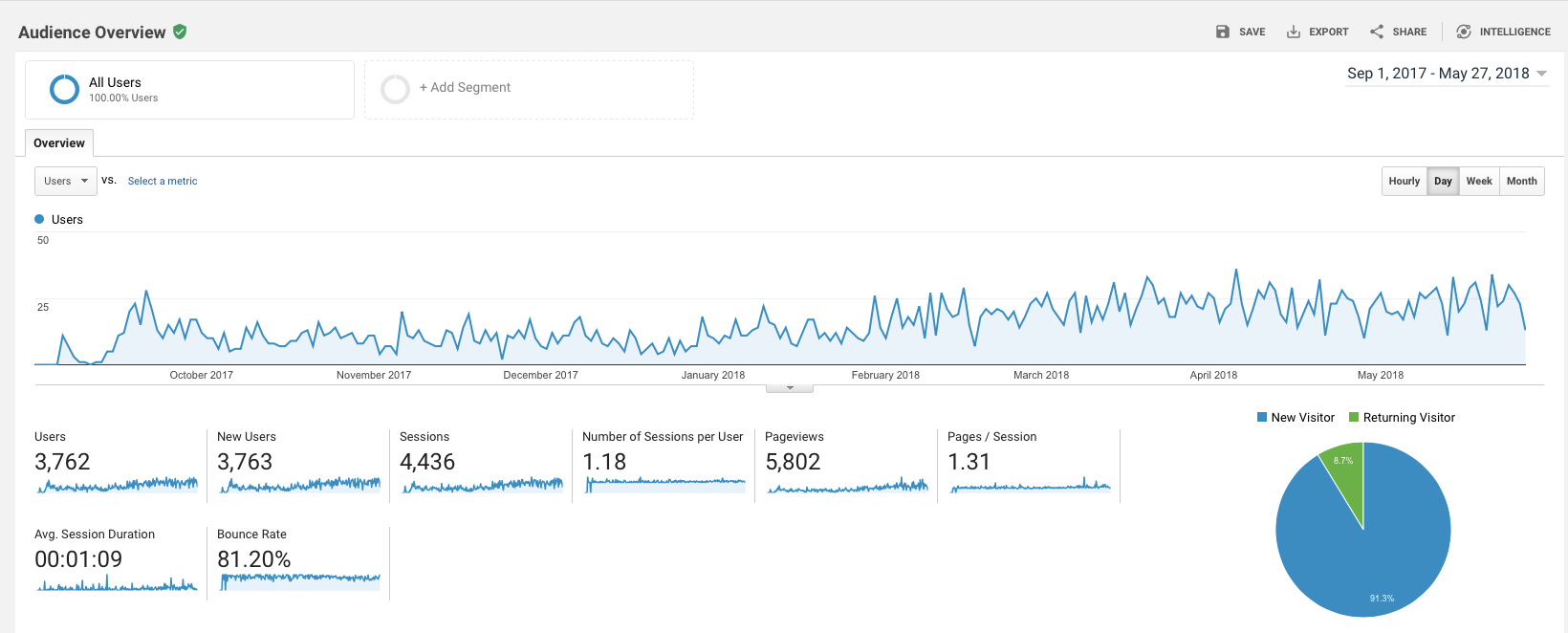 google analytics intelligent speaker