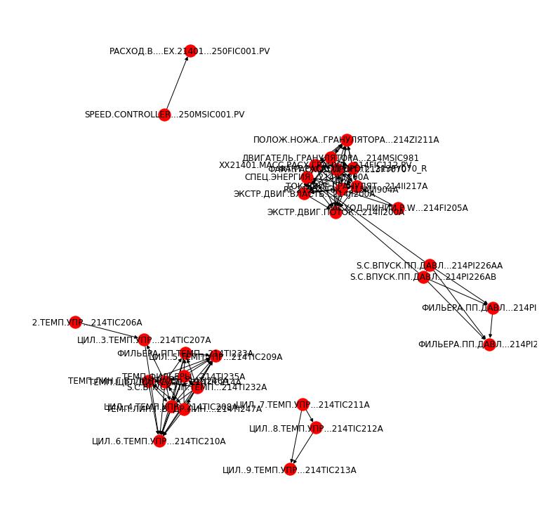 Машинное обучение и экструдер полипропилена: история 3 места на хакатоне Сибура - 4