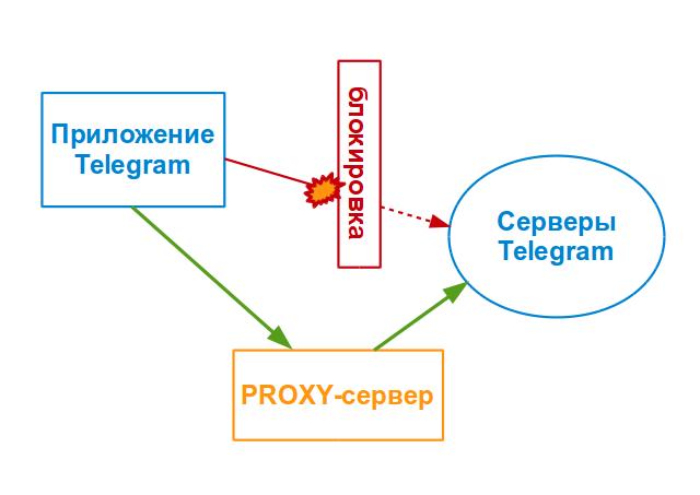 Новый MTProto-прокси сервер от Telegram