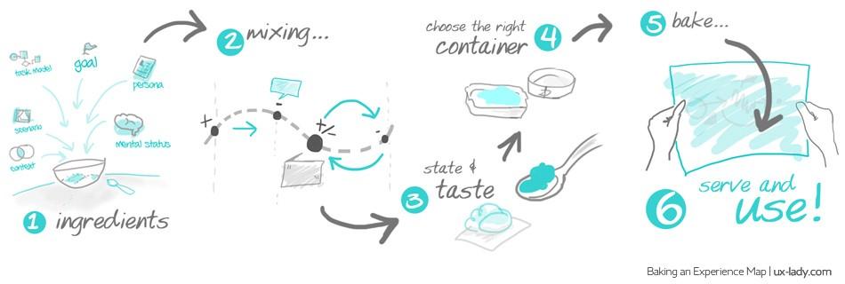 Создание карты пути пользователя для чайников - 1