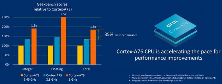 ARM представила процессорное ядро Cortex-A76 и GPU Mali-G76 - 2