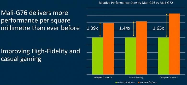 ARM представила процессорное ядро Cortex-A76 и GPU Mali-G76 - 3