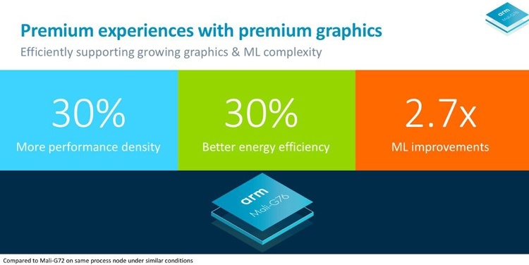 ARM выведет графические возможности смартфонов на новый уровень