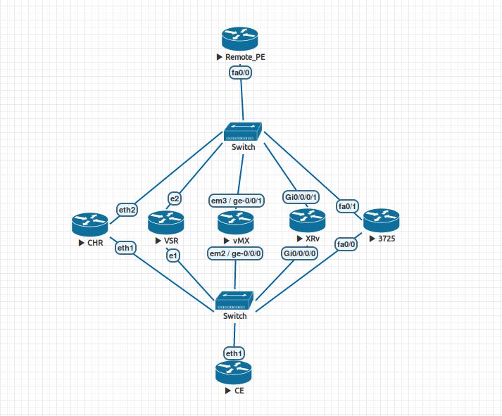Присутствие Route Target в BGP-анонсах между PE и CE - 2