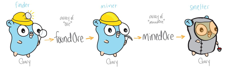 Изучаем многопоточное программирование в Go по картинкам - 2