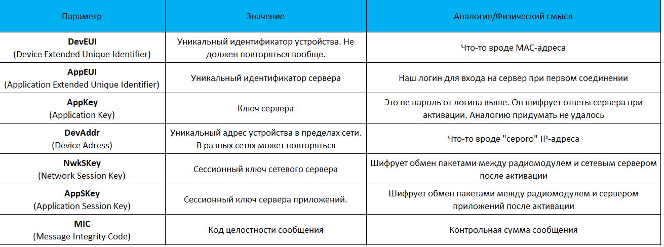 Записки IoT-провайдера. Активация и безопасность в LoraWAN - 1