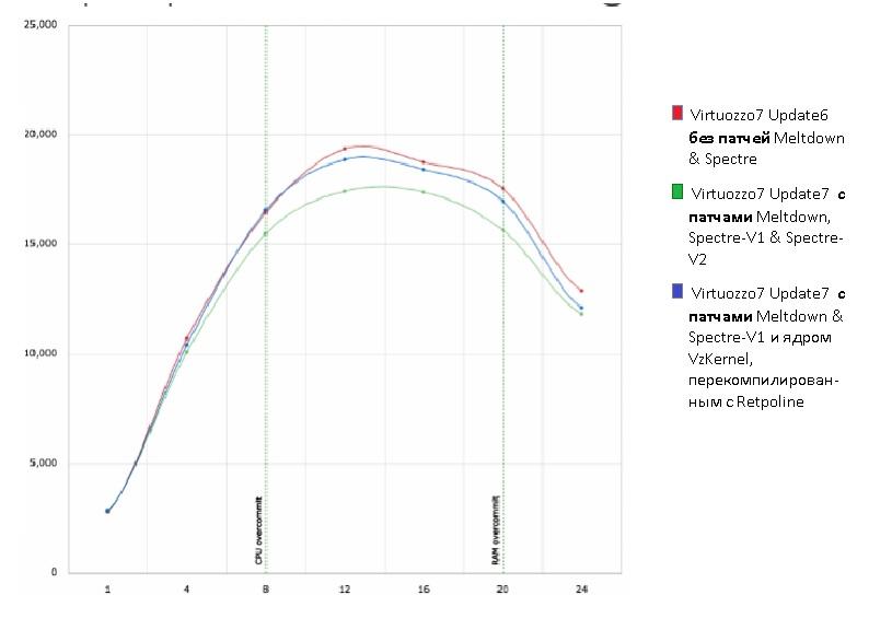 Несколько слов о реальной производительности гипервизора - 5