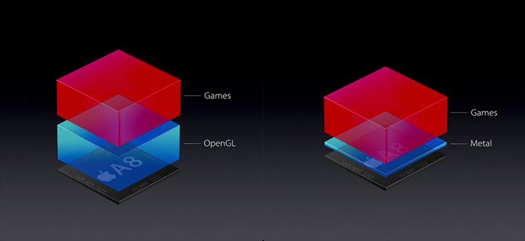Apple объявила устаревшими технологии OpenGL и OpenCL - 1