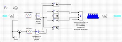 Простой регулятор на базе нечеткой логики. Создание и настройка - 39