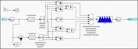 Простой регулятор на базе нечеткой логики. Создание и настройка - 46