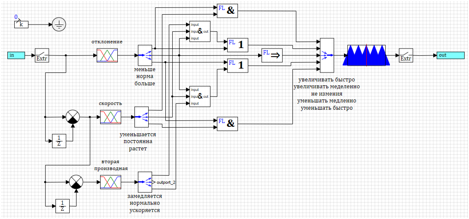 Простой регулятор на базе нечеткой логики. Создание и настройка - 49